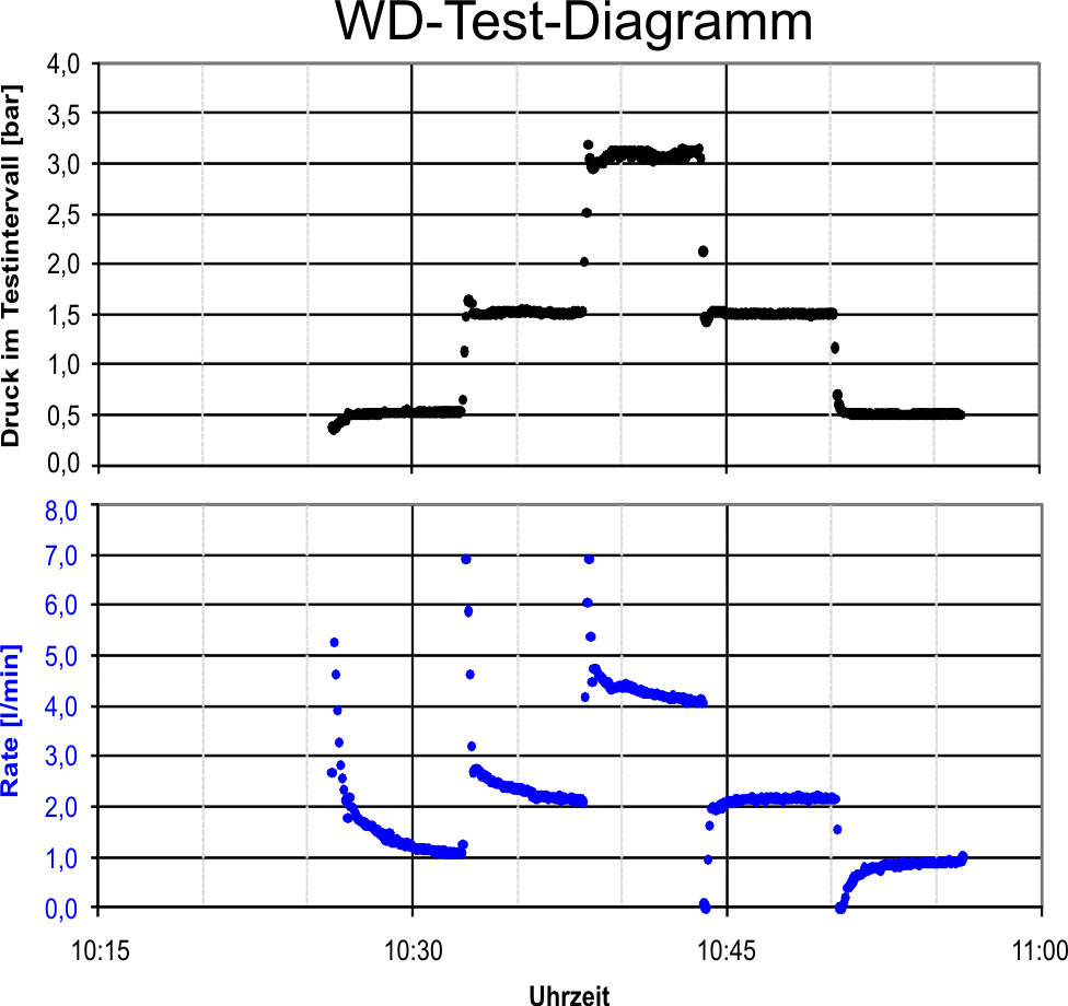 wd-test-rate-druck-diagramme
